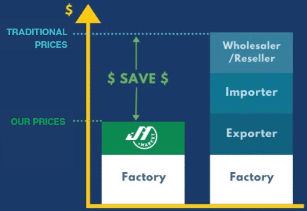 JH Market Retail Business Model